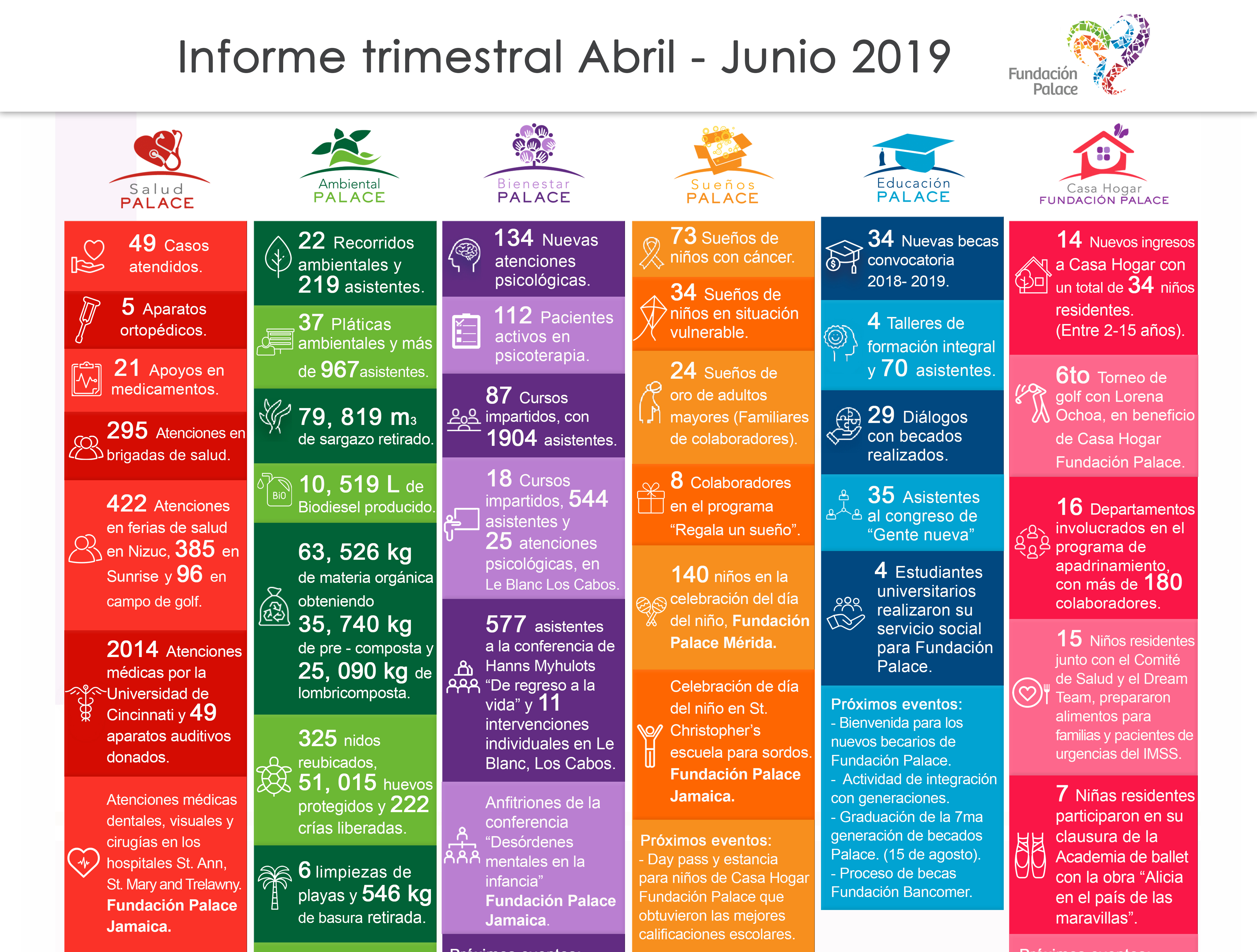 Informe Trimestral Abril – Junio 2019