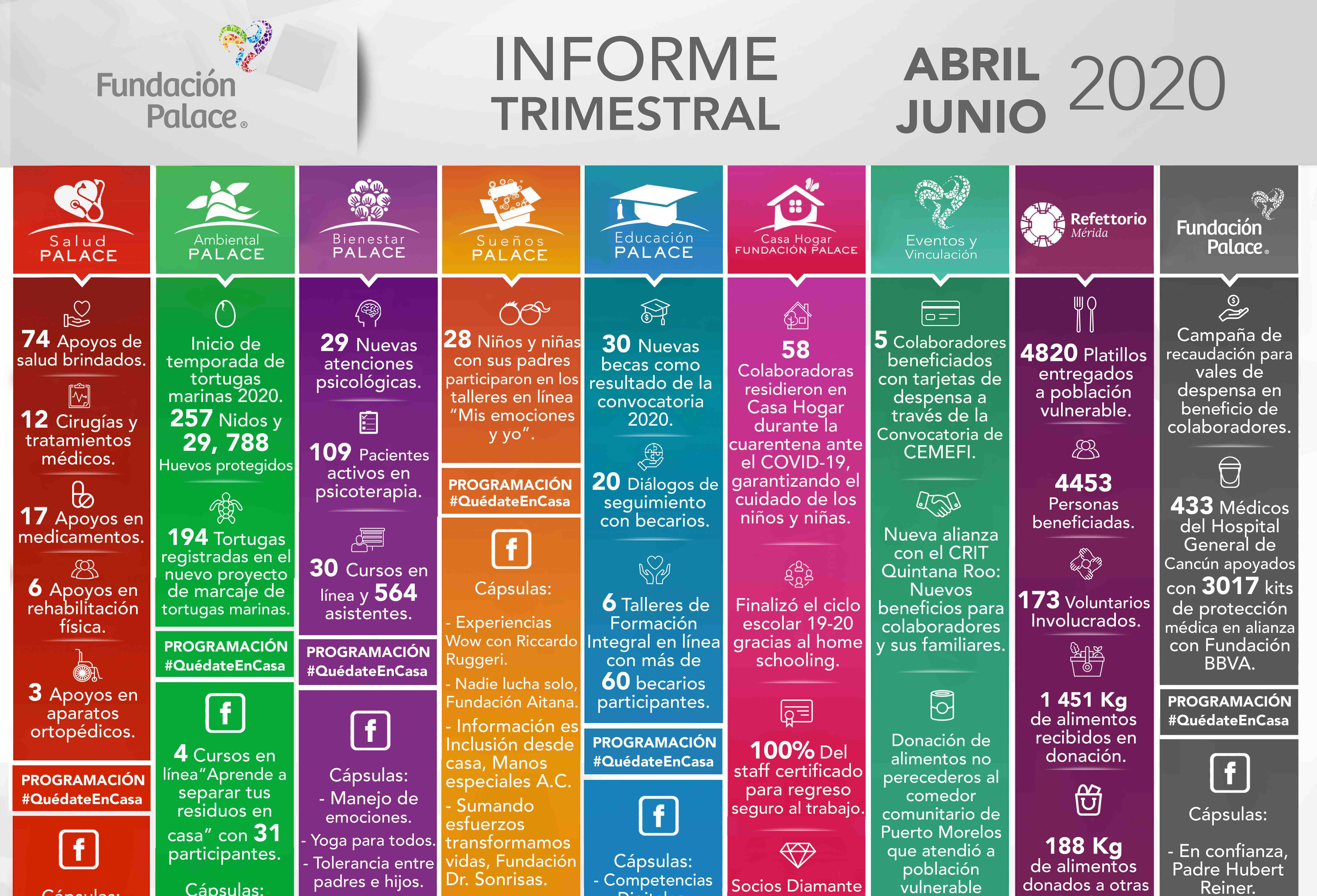 Informe Trimestral Abril – Junio